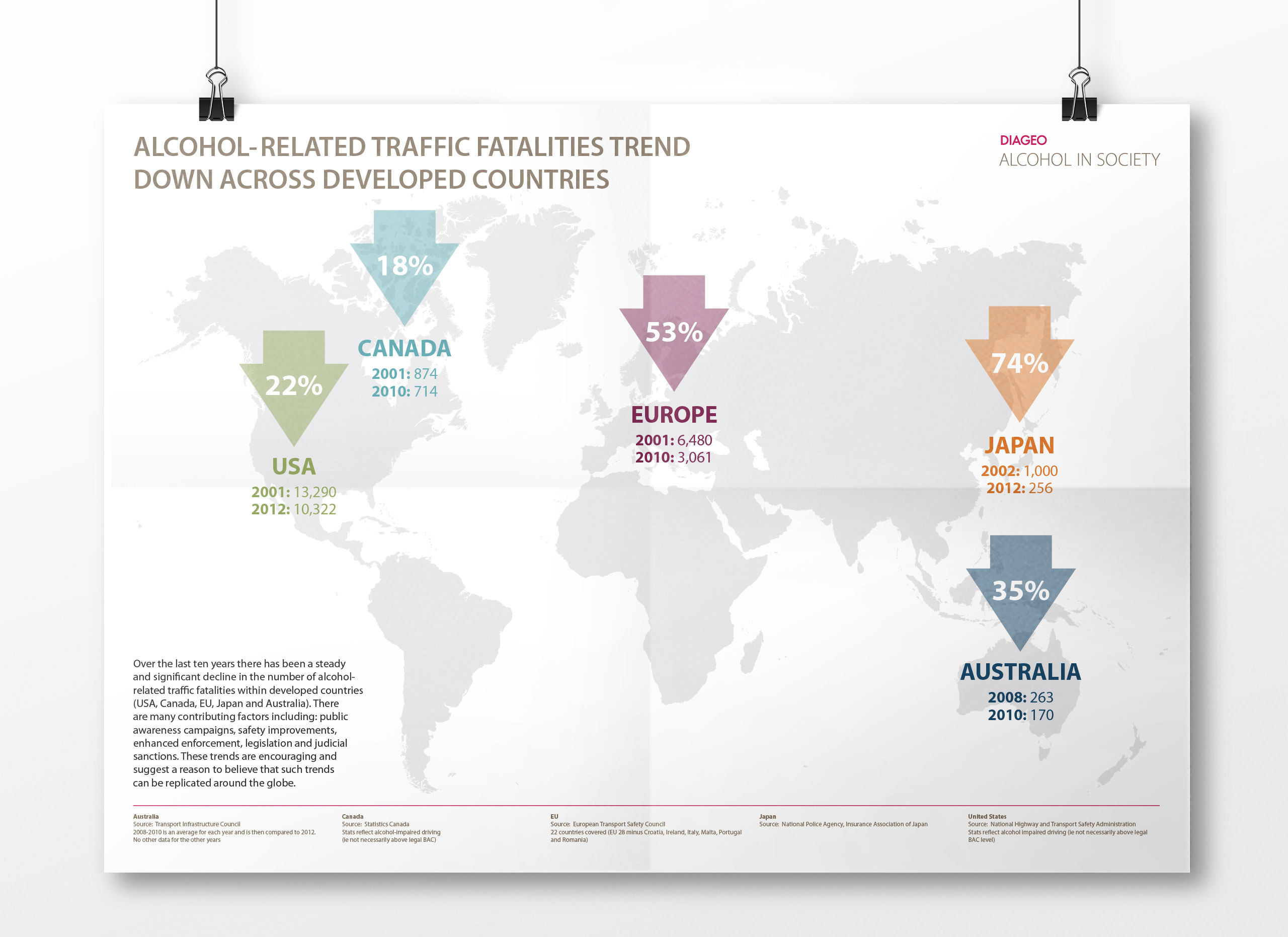 Diageo Drunk Driving Infographic Global