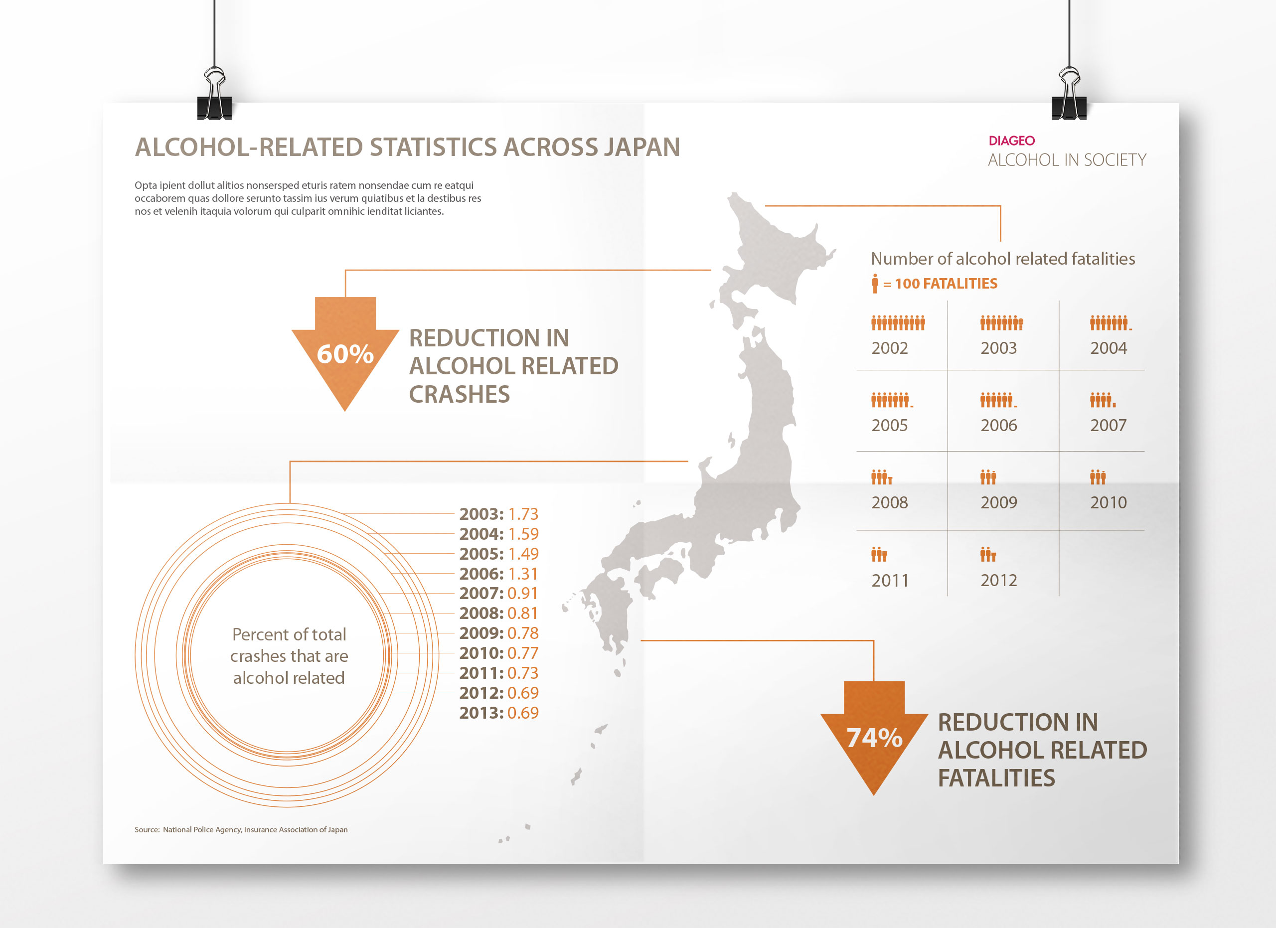 Diageo Drunk Driving Infographic Japan